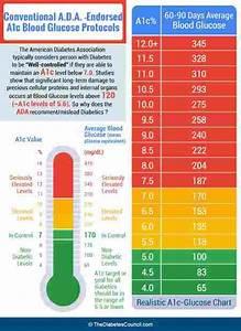 High Morning Blood Sugar Normal A1c Cyclovent Diabetes