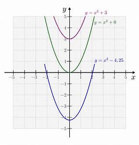 Nullstellen Einer Parabel Berechnen : ganz und gebrochenrationale funktionen grundwissen mathematik ~ Themetempest.com Abrechnung