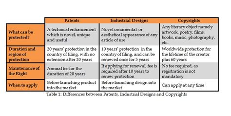 Explain Any Period Between by What Is Industrial Design Protection And How Can One