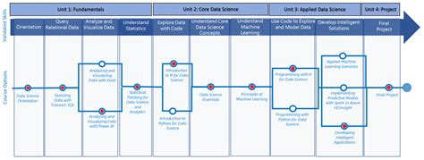 whats  microsoft professional program  data science