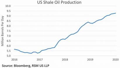 Economy Iran Oil American Partially Shale Increased
