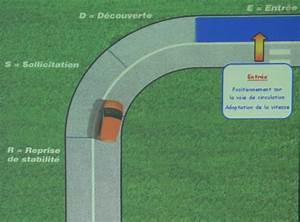 Trajectoire Automobile : prendre un virage la trajectoire ~ Gottalentnigeria.com Avis de Voitures