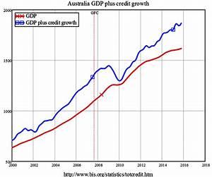 North Coast Voices: Australian Federal Election 2016; debt ...