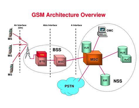 Gsm Network Architecture Diagram Gsm Block Diagram