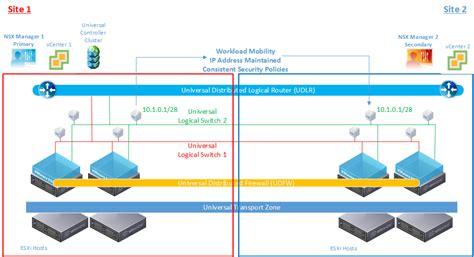 nsx  multi site options  cross vc nsx design guide