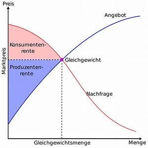 Umsatzerlöse Berechnen : erl s gewinn umsatz ~ Themetempest.com Abrechnung