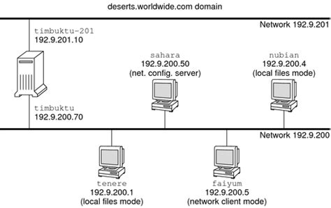 configuring component systems   network oracle