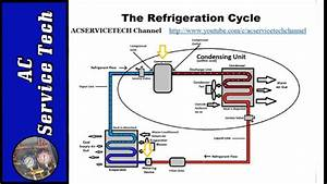 Refrigeration Cycle Tutorial  Step By Step  Detailed And