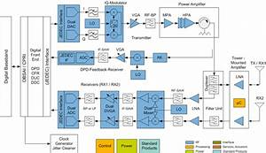 Nxp U0026 39 S Radio Unit Block Diagram