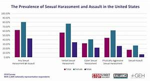 Measuring #MeToo: more than 80 percent of women have been ...