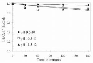Effect Of Ph On The Decomposition Of Hydrogen Peroxide   H