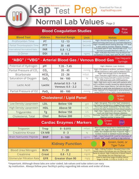 normal range for bnp blood test 92 notez on nursing critical lab values 2016 07 08 0039 medsurg notes nurses clinical pocket