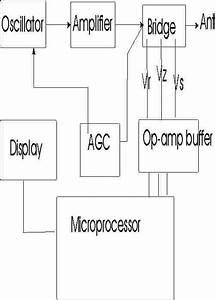 Mfj 259 Antenna Analyzer Calibration  Problems  And