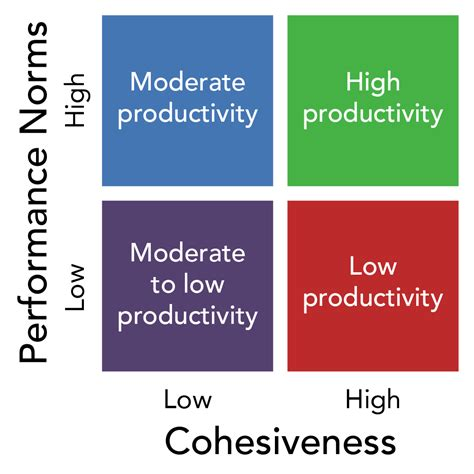 cohesiveness performance productivity norms dynamics behavior organizational chart motivated stay low