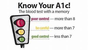 Hemoglobin A1c Range Chart Hemoglobin A1c Hba1c Test For Diabetes Site Info Health
