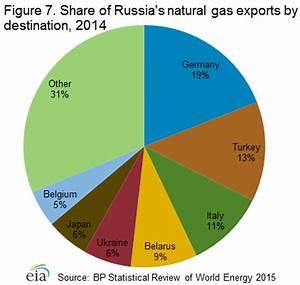 EIA: Russia Market Overview, Energy News, Energy, Bunker ...