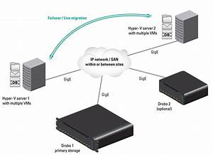Vm Ha Can Be Easy  U0026 Affordable For Smbs