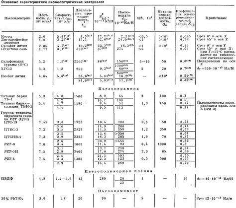 Пьезоэлектрики каталог научносправочных публикаций по физике.