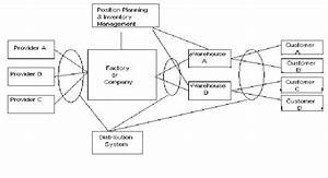 Distribution Network  U0026 Supply Chain Components