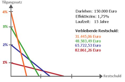 restschuld berechnen beim darlehen