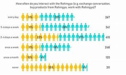 Rohingya Crisis Bangladeshi Perspectives Survey Xchange Refugee