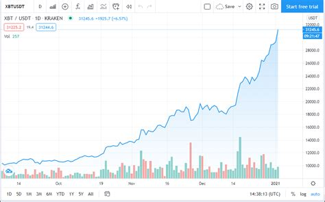At walletinvestor.com we predict future values with technical analysis for wide selection of digital coins like bitcoin. Bitcoin Easily Soars Past $31,000 - Top 5 Cryptos