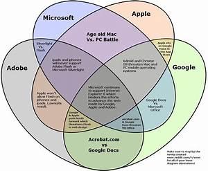 Microsoft Vs  Adobe Vs  Apple Vs  Google Venn Diagram  V2