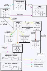 25  Best Ideas About Organic Chemistry On Pinterest