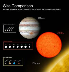 Comparison of the sizes of the TRAPPIST-1 planets with ...