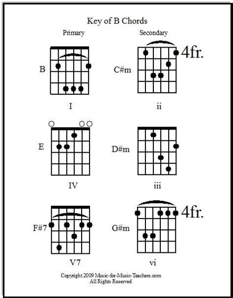 Contemporary Toxic Britney Spears Chords Images - Beginner Guitar ...