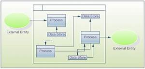 Data Flow Diagrams And Security Requirements
