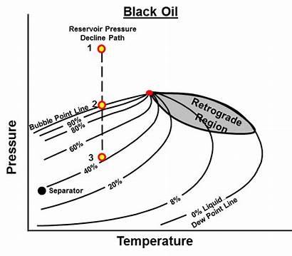 Reservoir Types Fluids Oil Diagram Point Petroleum