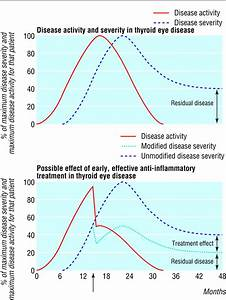 Recent Developments In Thyroid Eye Disease