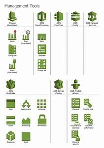 Aws Architecture Diagrams Solution