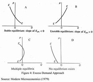 Equilibrium And Stability Test  11 Diagrams  In 2020