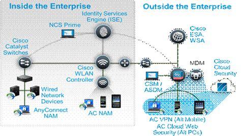 cisco  designed  secure byod architecture cisco