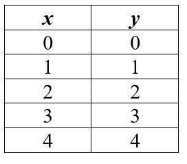 find the ratio described as a fraction in simplest form praxis core math linear equation practice questions