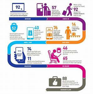 Survey: Travellers increasingly comfortable with self
