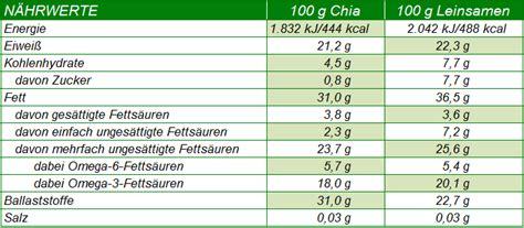 Omega -3-, fetts uren richtig dosieren