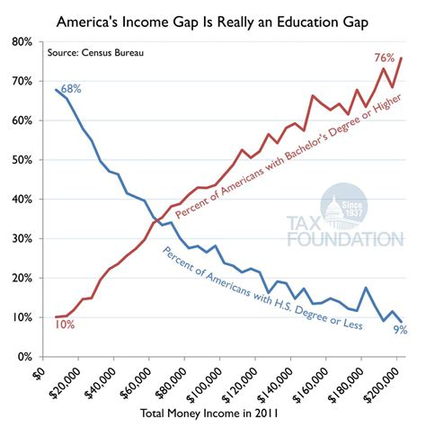 Putting A On America S Tax Returns A America 39 S Income Gap Is Really An Education Gap Tax