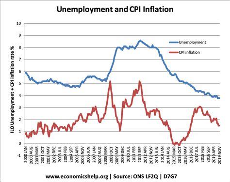 UK Monetary Policy - Economics Help