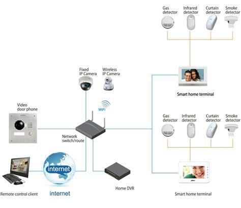dahua ip video door intercom system surface mount steel