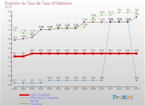plafond exoneration taxe habitation 2014 montant taxe habitation par ville 100 images la taxe d habitation 224 mantes la ville 78711 un