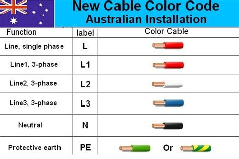 3 Phase Motor Wiring Color Code by Australian 3 Phase Colour Code Standard Electrical
