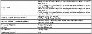Toyota Sienna Service Manual  Crankshaft Position - Camshaft Position Correlation