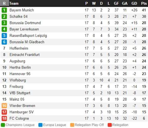 Bundesliga livescore, results, standings, statistics and results. Fitfab: Bundesliga 2 Table Today