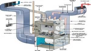 nordyne gas furnace wiring diagram nordyne free engine
