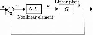 Feedback Representation Of A Nonlinear System
