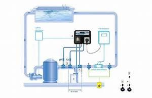 Filtration De L Eau : pompe doseuse perle ph redox pour l 39 eau de la piscine ~ Premium-room.com Idées de Décoration