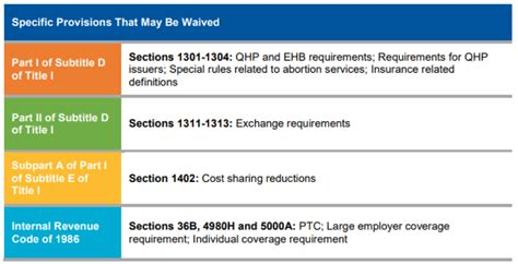 waiver medicaid 1332 releases resource application section cms tools medicare centers source services associates management health